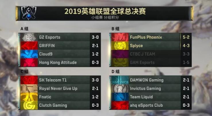 S9全球总决赛小组赛Day5综述:苦战四局FPX头名晋级,SPY逆袭出线