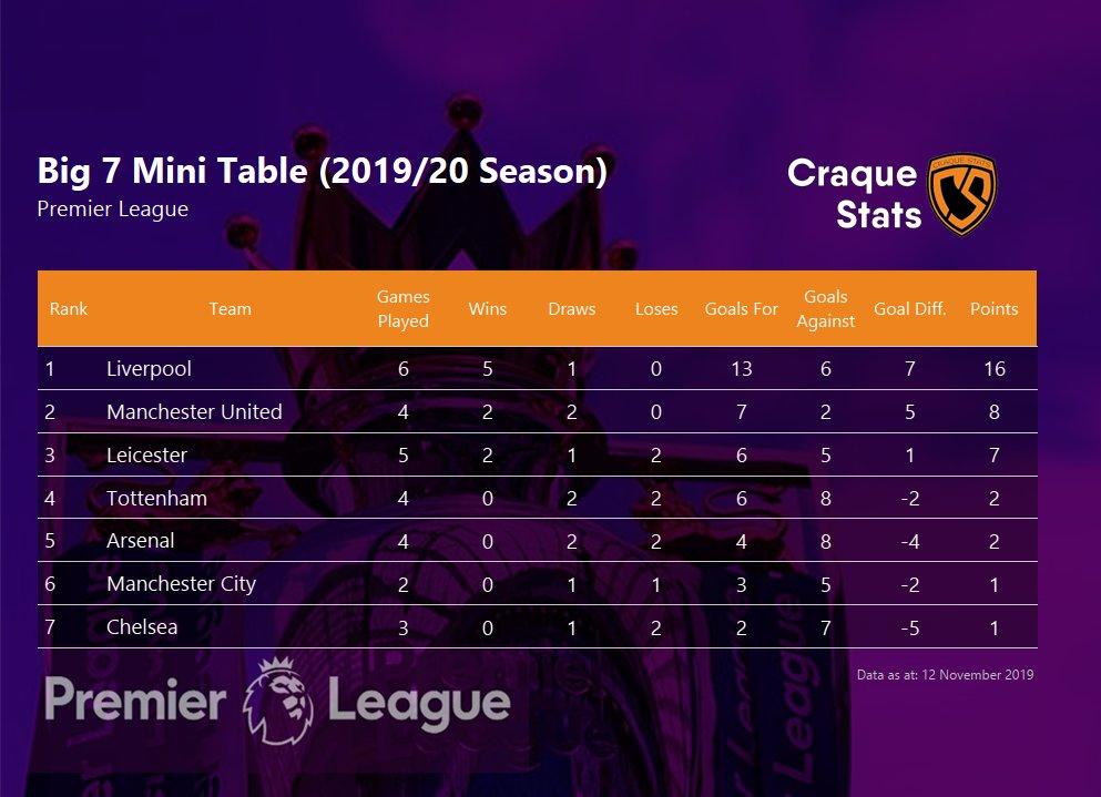 英超BIg7迷你联赛:利物浦已打完6支强队排名第一,积分是第二名2倍