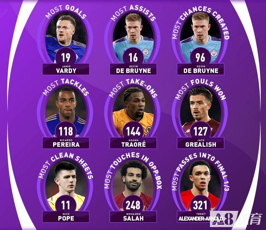 英超个人数据目前榜首盘点,瓦尔迪进球最多丁丁助攻最多