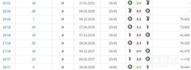 不容易,国米近52个月时隔7场联赛再度战胜尤文