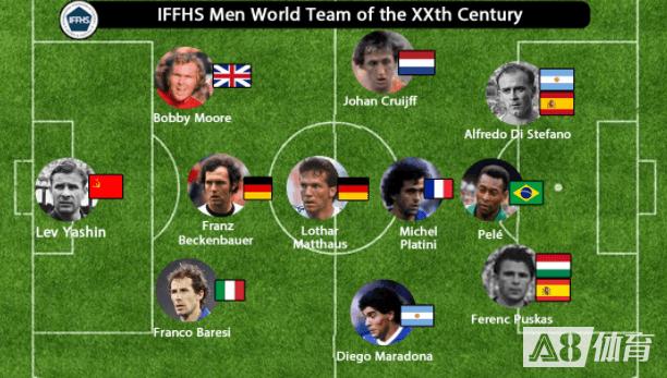 IFFHS评20世纪男足最佳阵容:贝利马拉多纳领衔,贝肯鲍尔在列