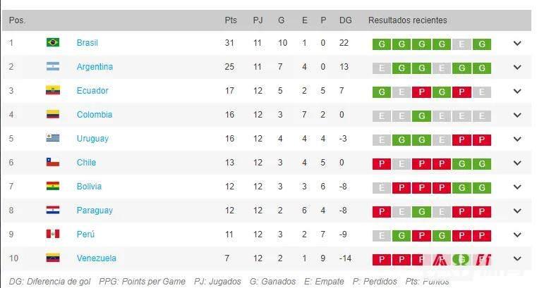 世预赛南美区积分榜:巴西阿根廷最快下个月确定出线